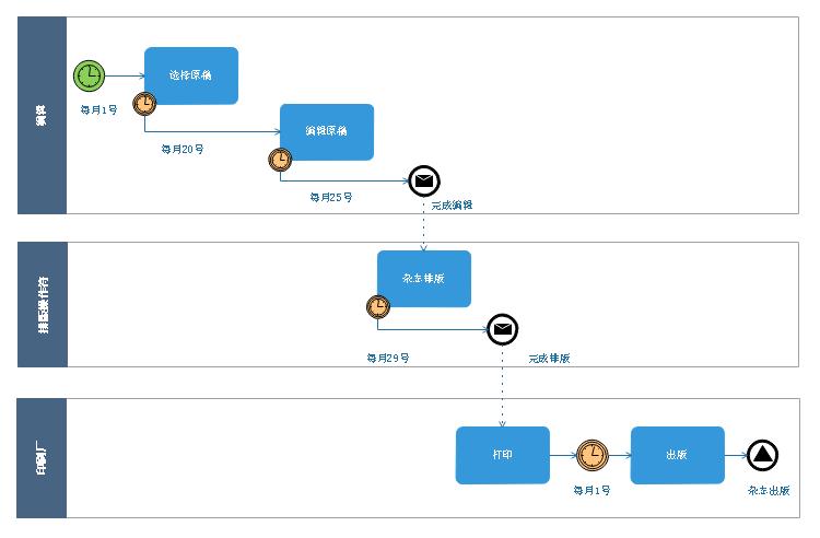 杂志生产BPMN流程图