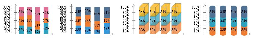 百分比堆积柱状图