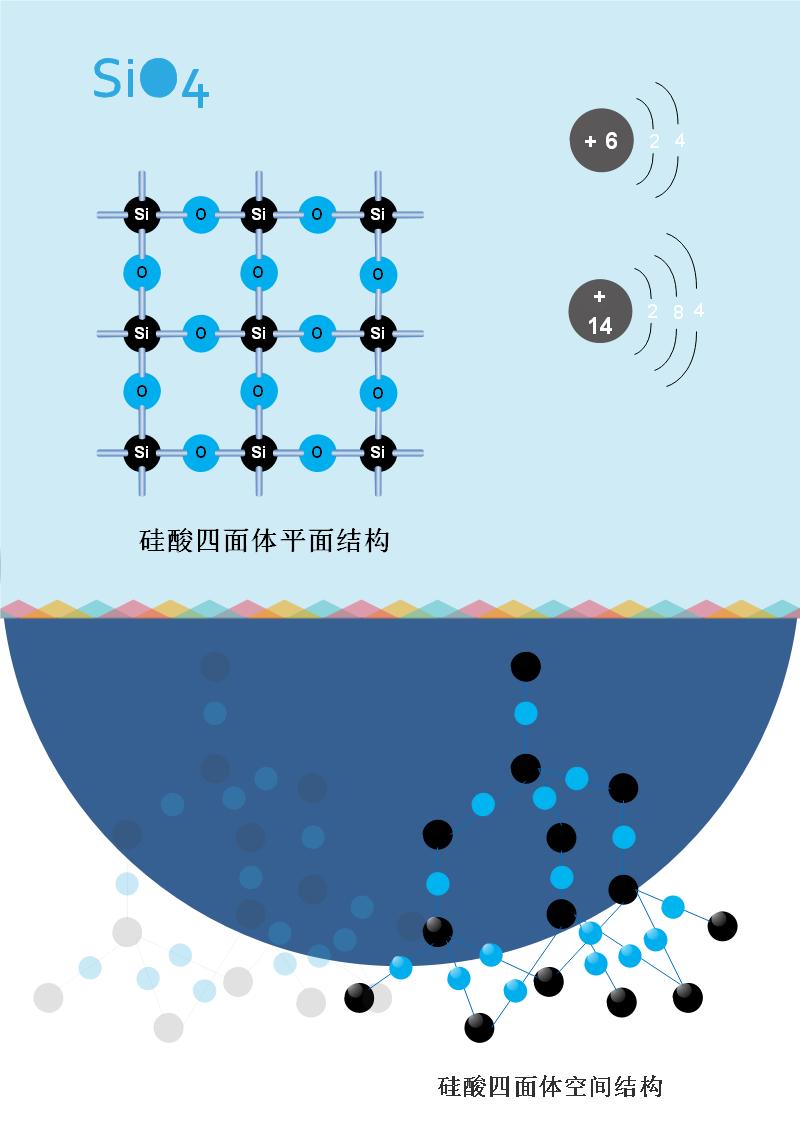 硅酸化学分子图