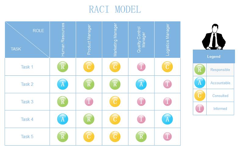 RACI模型