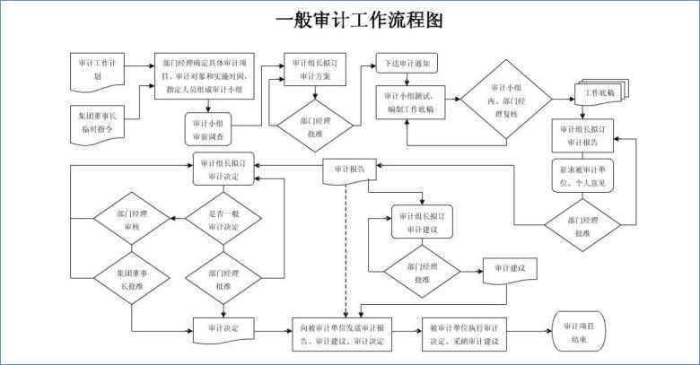 一般审计流程图