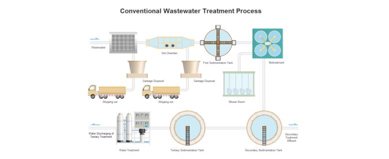 污水处理流程模板