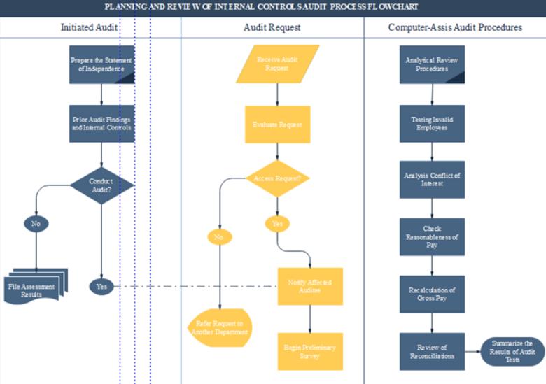 审计成本核算流程图