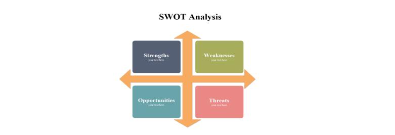 传统SWOT分析图