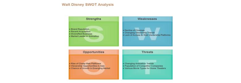 迪士尼公司的SWOT分析