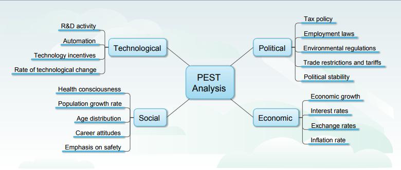 典型PEST分析模型