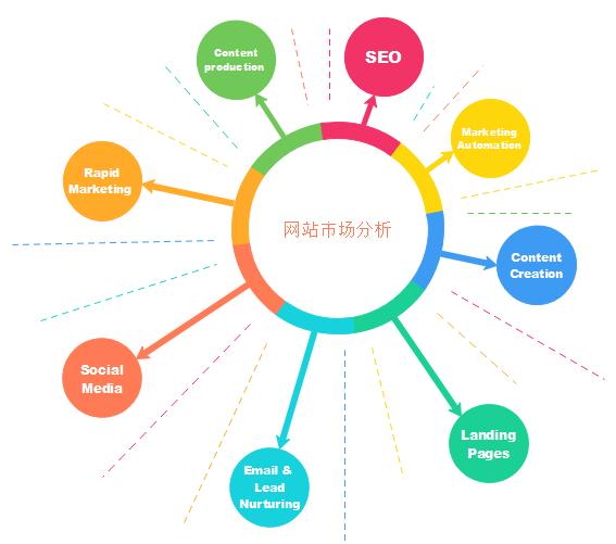 网站市场分析图表