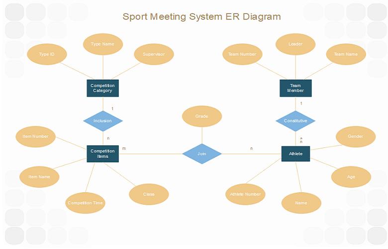 体育会议系统E-R图