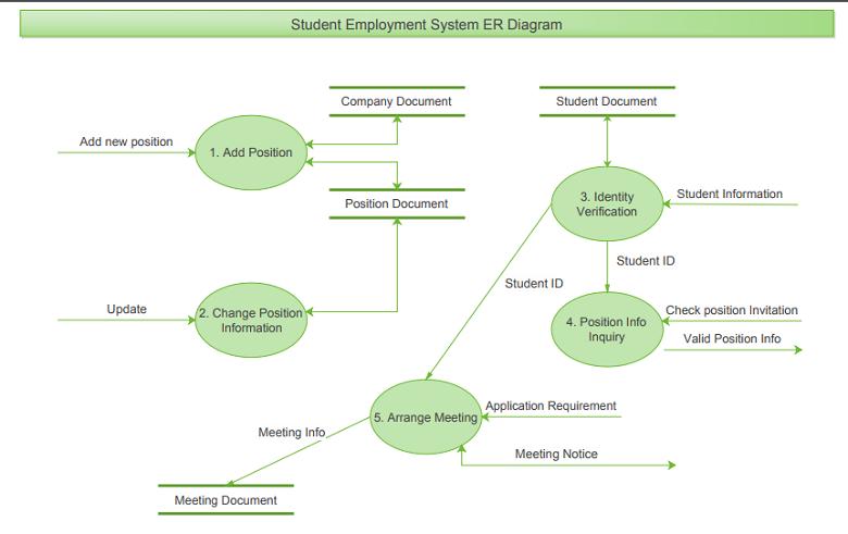 学生就业系统E-R图