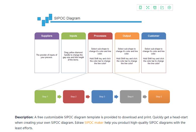 SIPOC模型