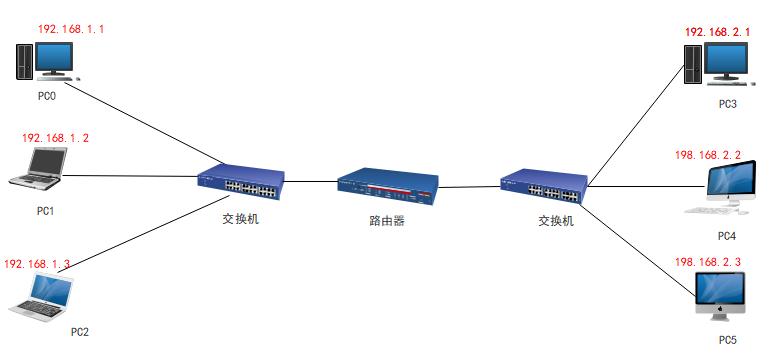 网路通信结构图