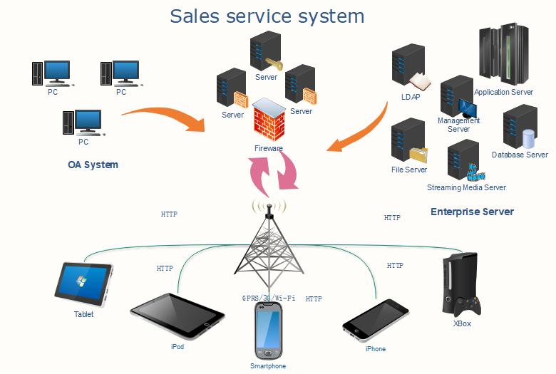 网络结构图模板