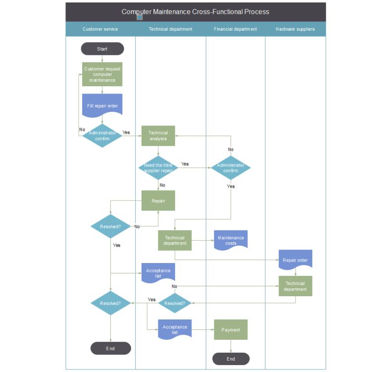 垂直跨职能流程图