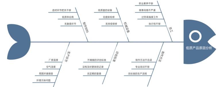 生产质量监督鱼骨图