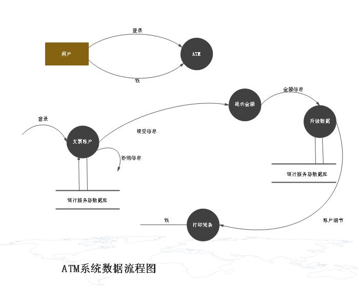ATM系统数据流程图