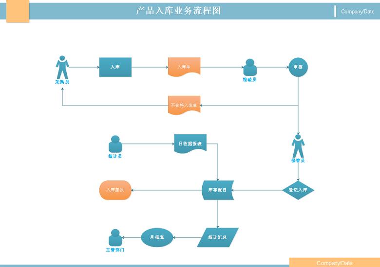 产品入库业务流程图