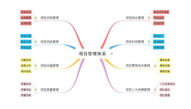 项目管理体系