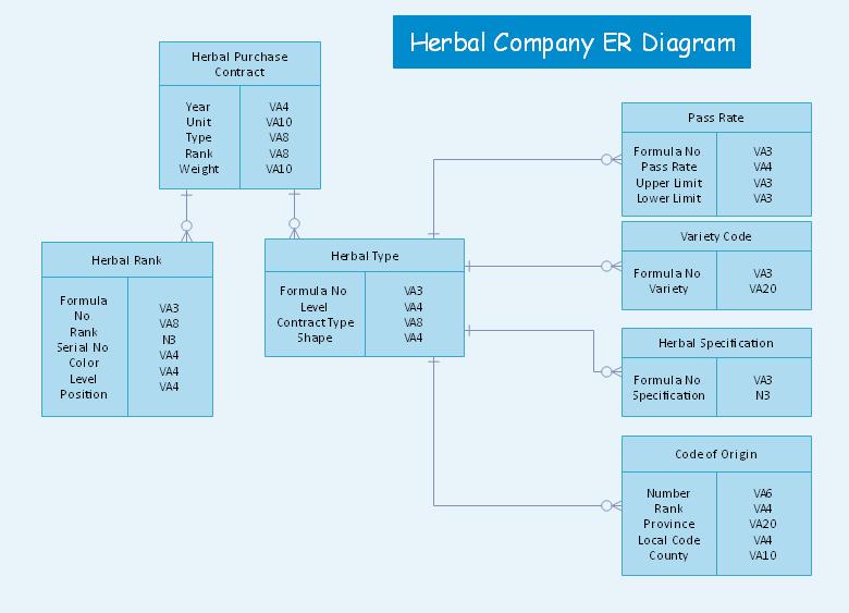 数据模型图例子