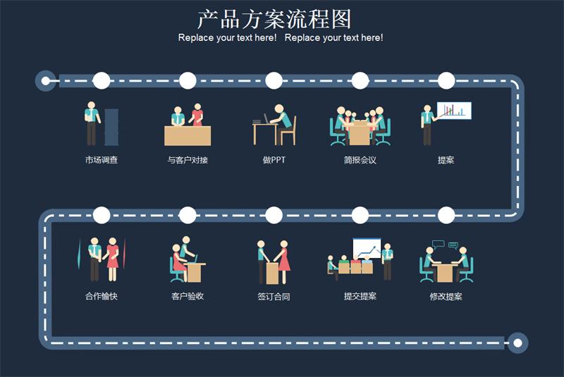企业产品方案流程图