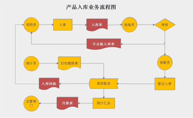 产品入库流程图