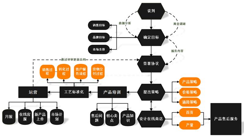 我们都知道程序流程图具有直观形象,结构清晰和简洁明了的效果,但