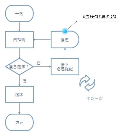 过程流程图例子