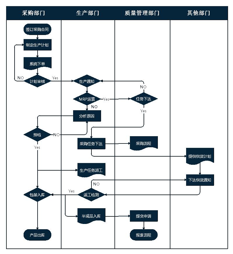 采购流程图模板