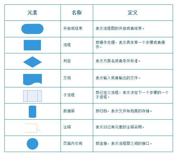作成 ソフト フローチャート