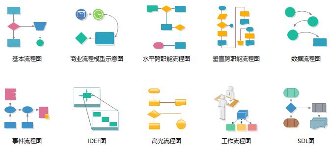 亿图流程图软件流程图模板
