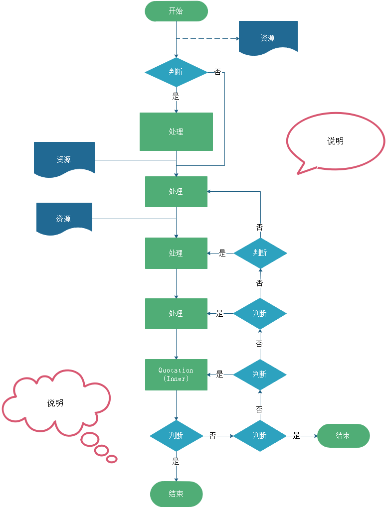 专业的流程图