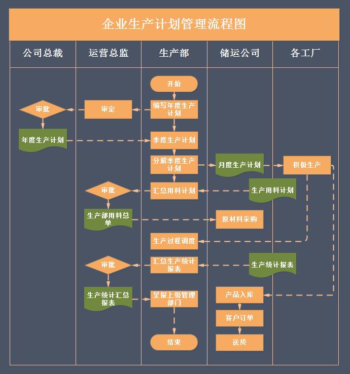 企业生产管理流程图