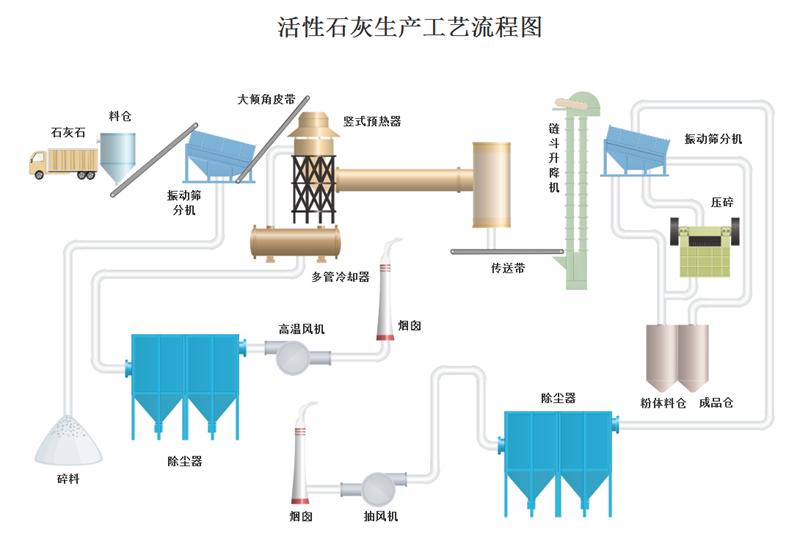 活性石灰生产工艺流程图