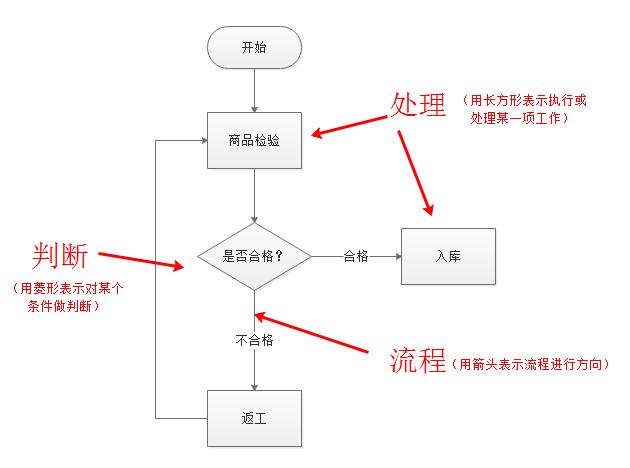 流程图介绍