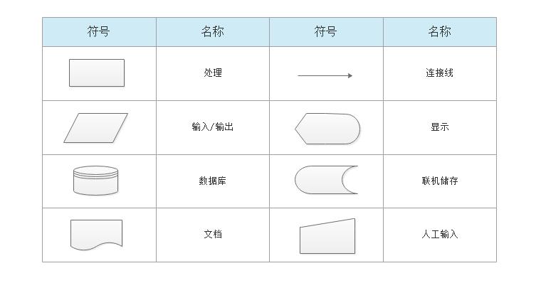 系统流程图符号
