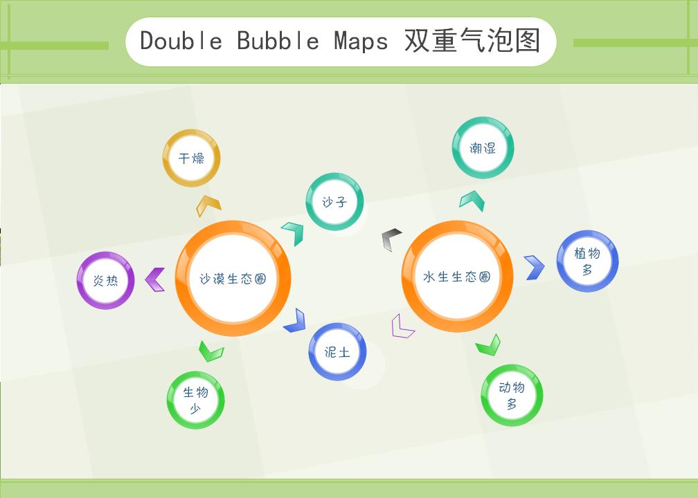 亿图双重气泡图