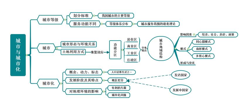 城市化思维导图