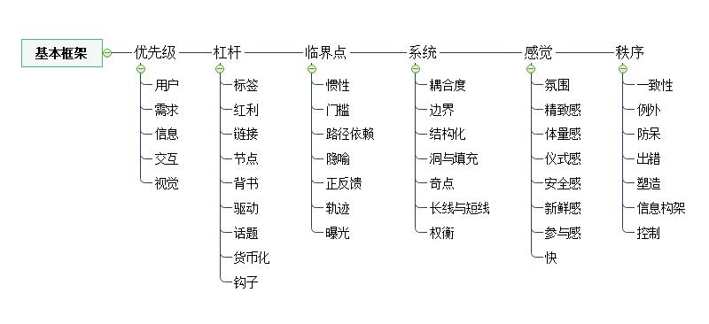 产品思维基本框架思维导图