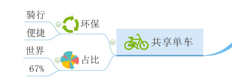 共享单车思维导图