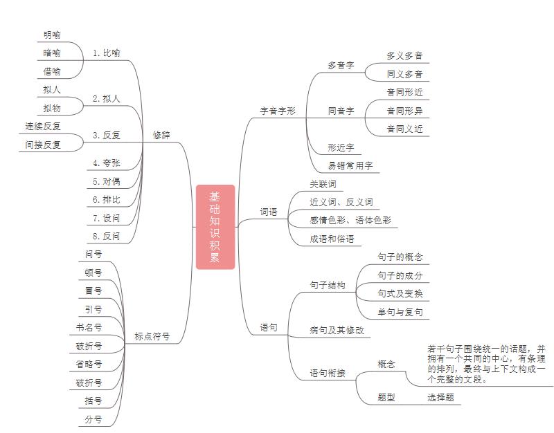 中考语文思维导图