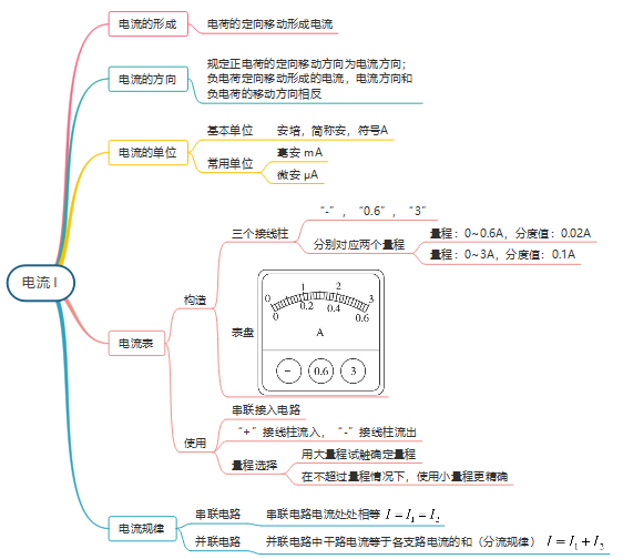 电压电流电阻_电学基础入门思维导图完整版,轻松学习电流电路学科知识
