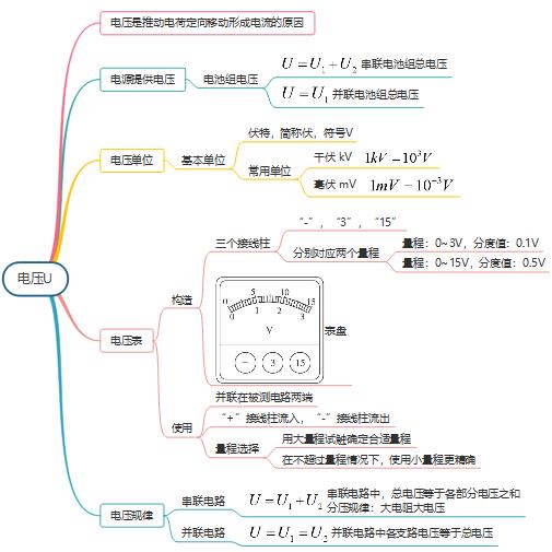 电压思维导图