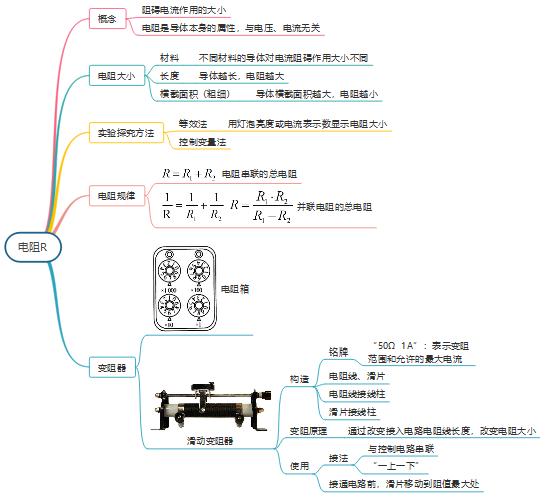 电阻思维导图
