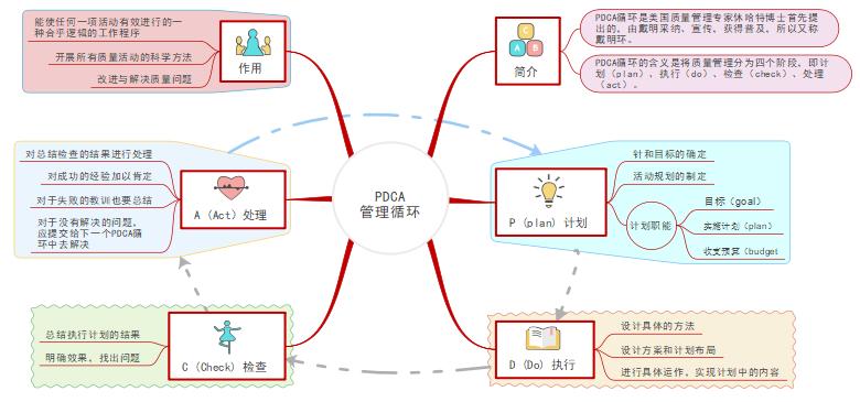 pdca管理循环思维导图