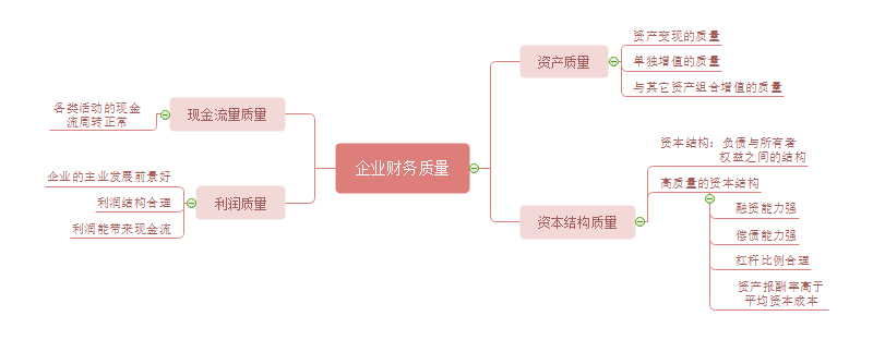 企业财务质量四位导图