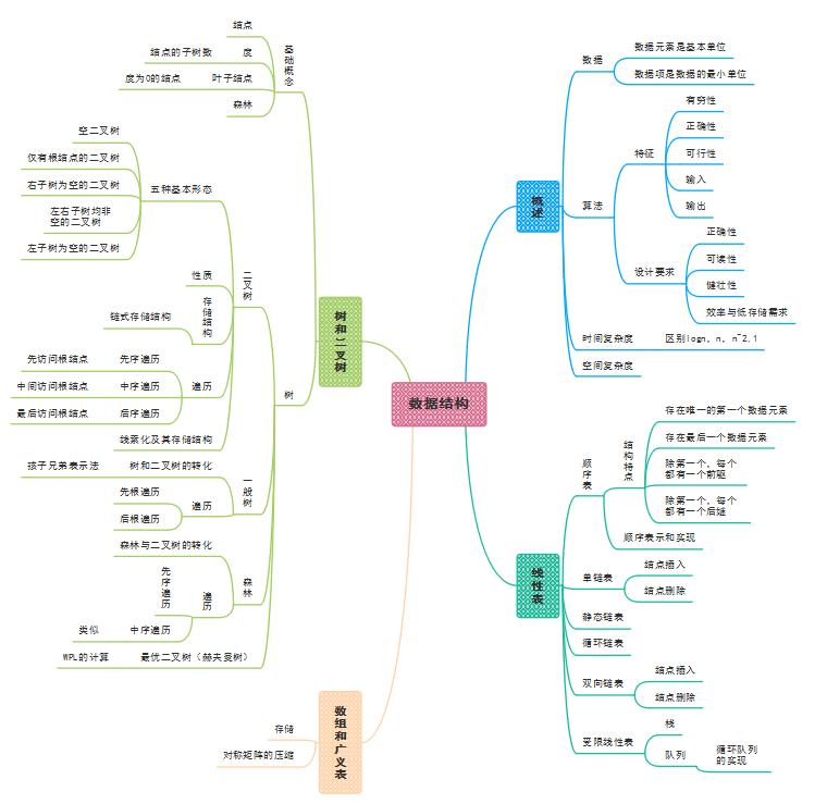c语言数据结构