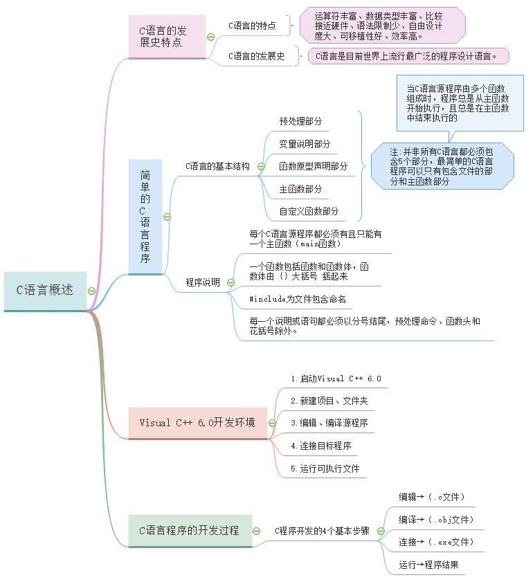 c语言概述