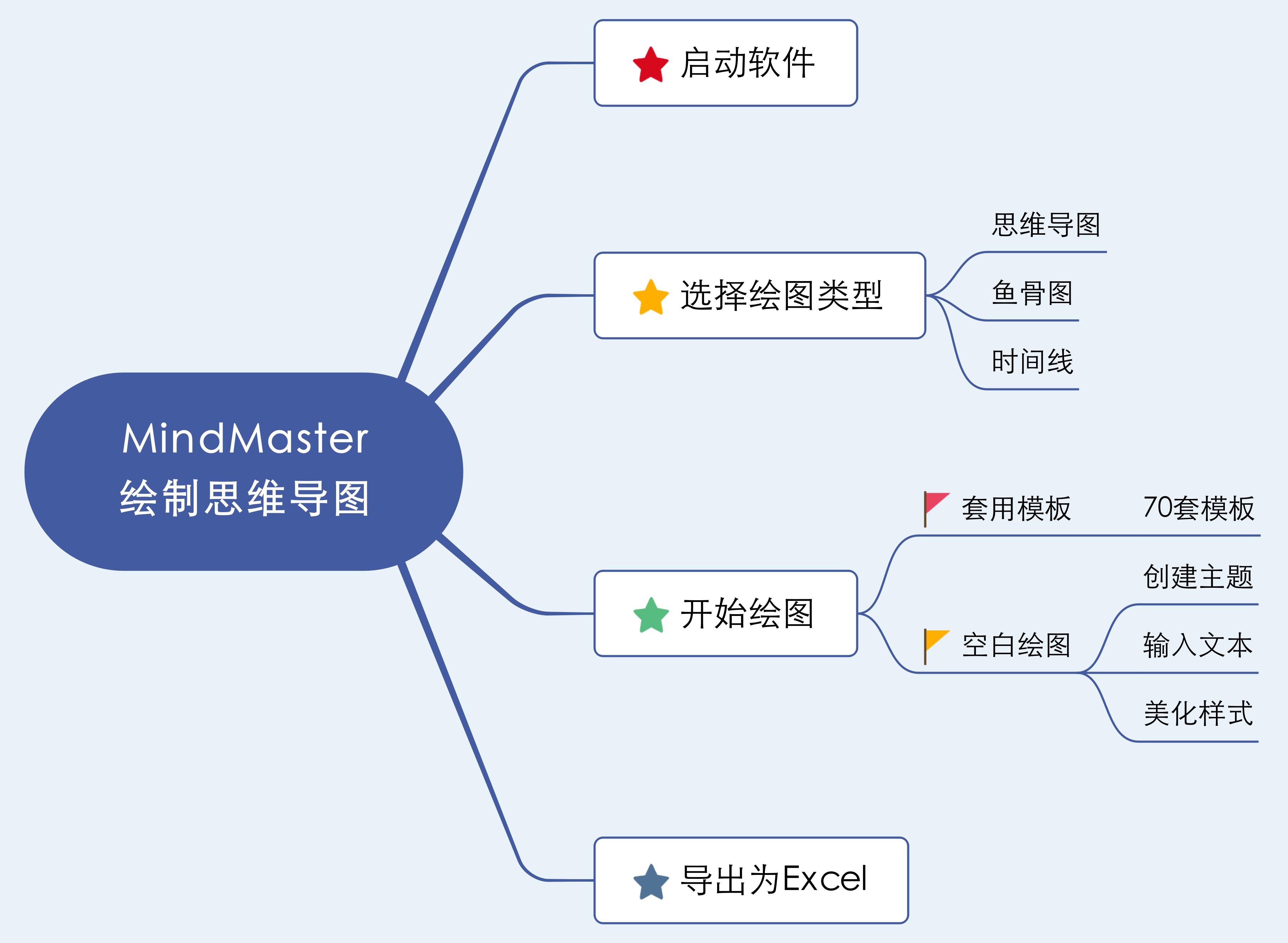 MindMaster思维导图