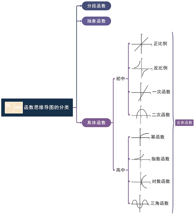 函数思维导图分类