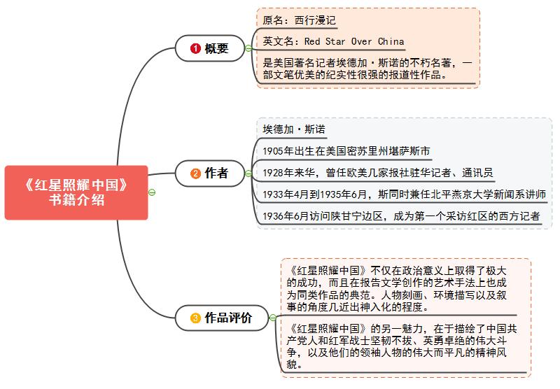 红星照耀中国思维导图