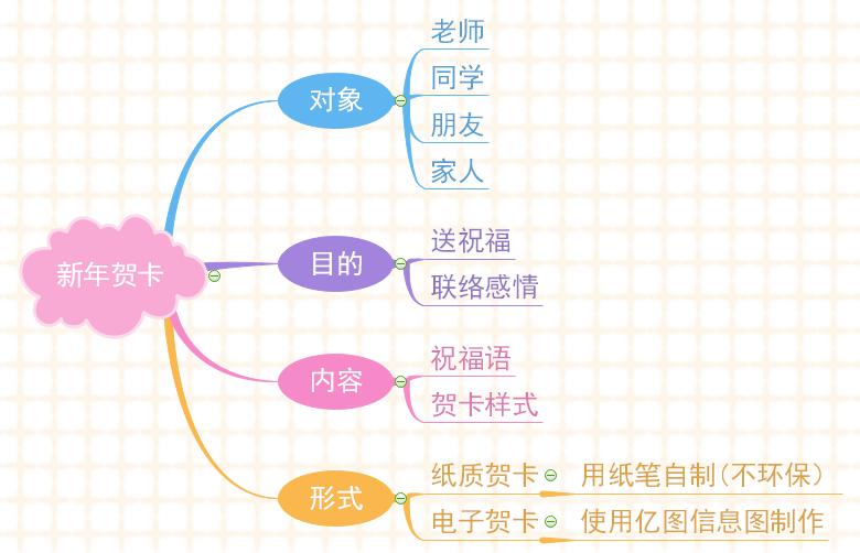 MindMaster导图